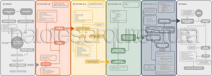 acuerdo marco ayuntamiento madrid esquema general de fichas