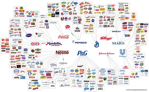 las marcas que controlan el mundo